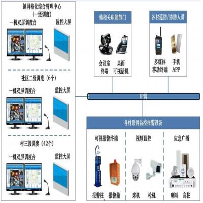 上海浦东区川沙镇政府---综合指挥调度系统