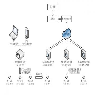 工业互联网监测方案